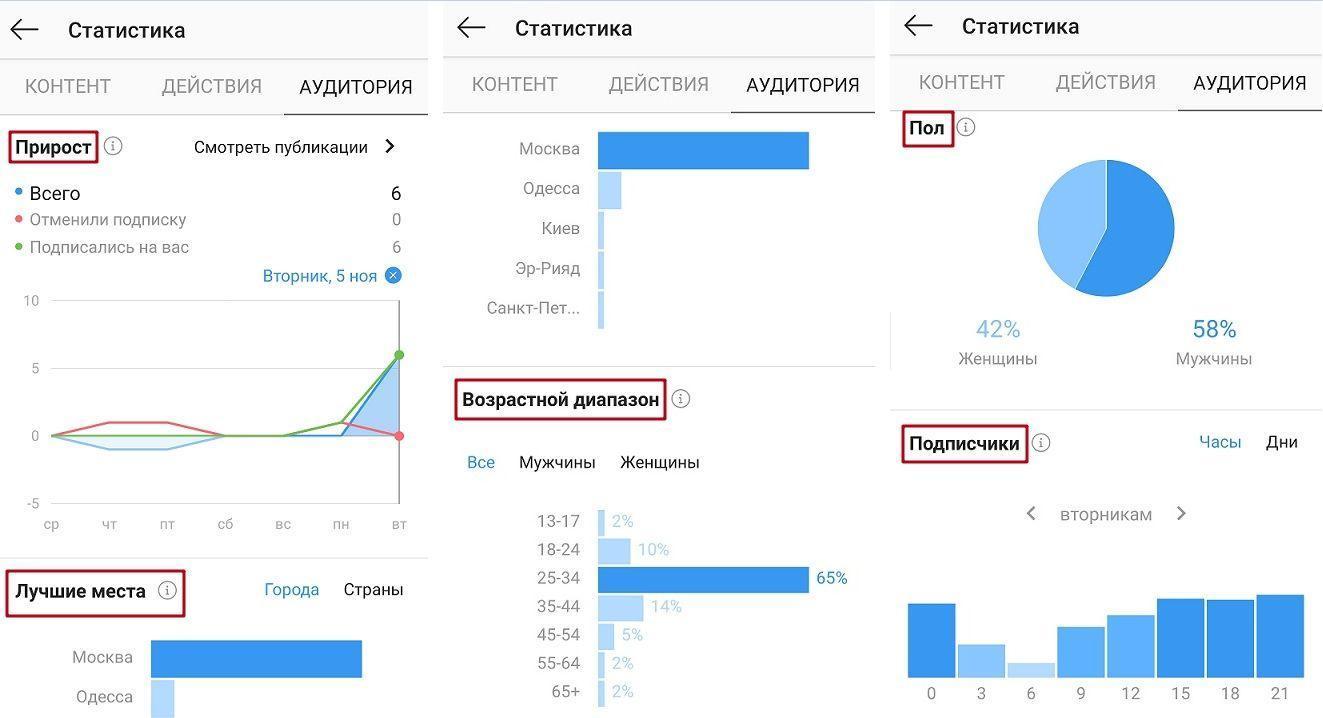 Инструкция, как провести анализ аккаунта Инстаграм