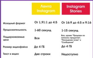 Как выкладывать видео без потери качества в Инстаграм: выходим за рамки